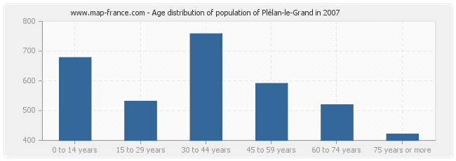 Age distribution of population of Plélan-le-Grand in 2007
