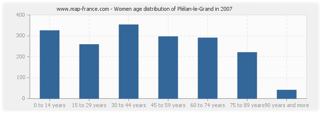 Women age distribution of Plélan-le-Grand in 2007