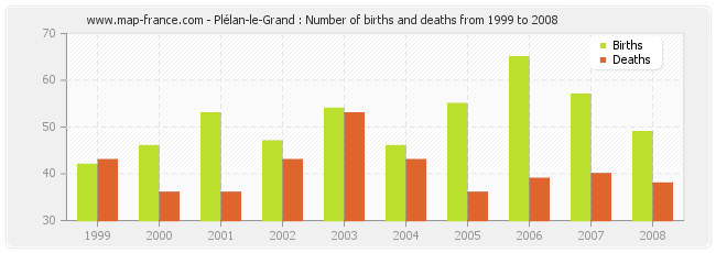 Plélan-le-Grand : Number of births and deaths from 1999 to 2008