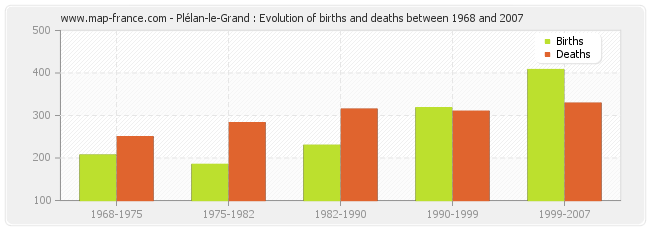 Plélan-le-Grand : Evolution of births and deaths between 1968 and 2007