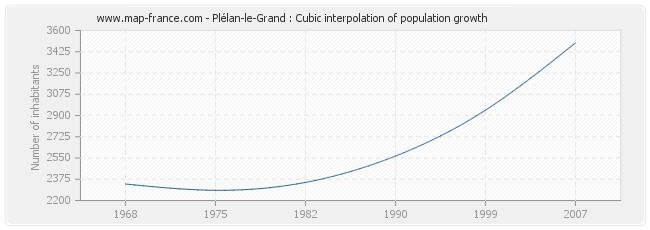 Plélan-le-Grand : Cubic interpolation of population growth