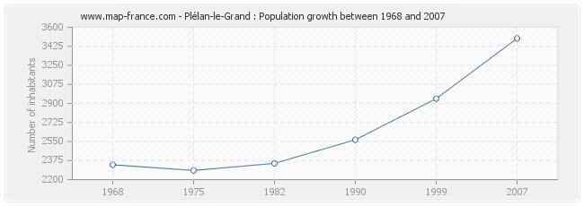 Population Plélan-le-Grand
