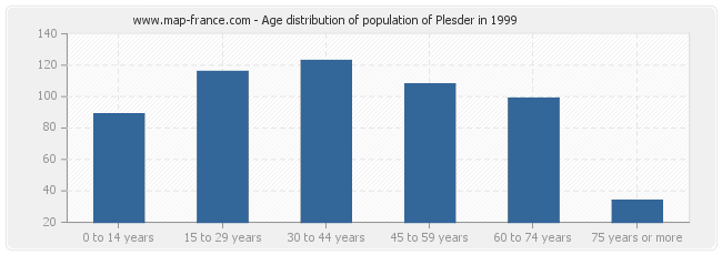 Age distribution of population of Plesder in 1999