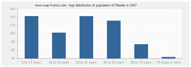 Age distribution of population of Plesder in 2007