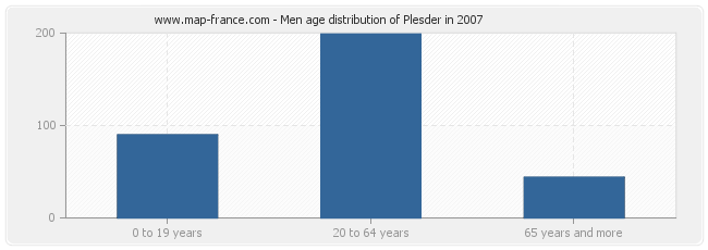 Men age distribution of Plesder in 2007