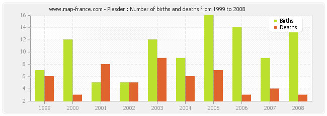 Plesder : Number of births and deaths from 1999 to 2008