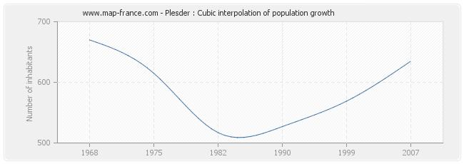 Plesder : Cubic interpolation of population growth