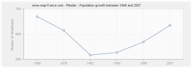Population Plesder