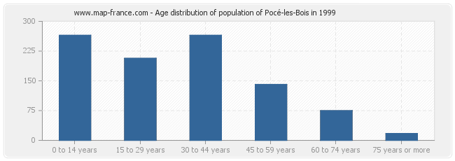 Age distribution of population of Pocé-les-Bois in 1999