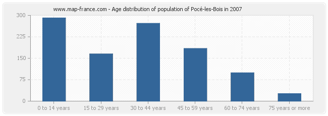 Age distribution of population of Pocé-les-Bois in 2007