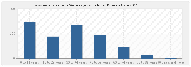 Women age distribution of Pocé-les-Bois in 2007