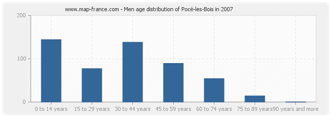 Men age distribution of Pocé-les-Bois in 2007