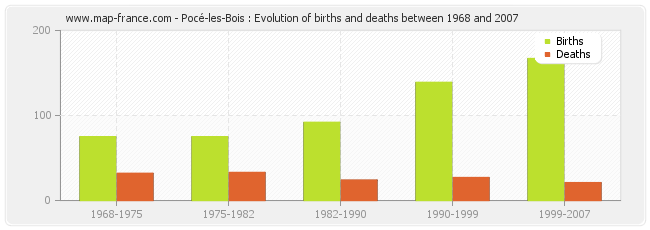 Pocé-les-Bois : Evolution of births and deaths between 1968 and 2007