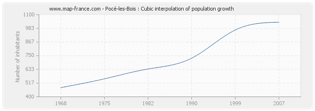Pocé-les-Bois : Cubic interpolation of population growth