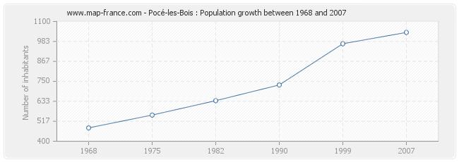 Population Pocé-les-Bois