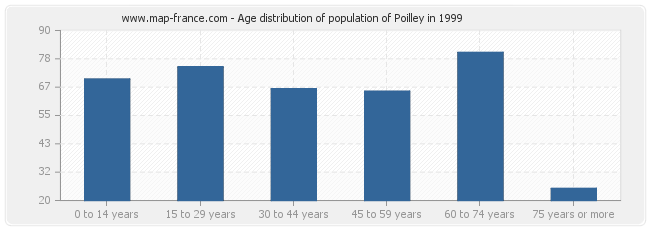 Age distribution of population of Poilley in 1999