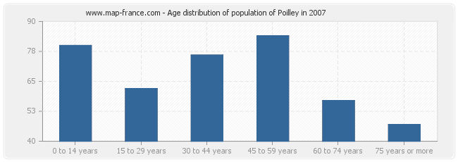 Age distribution of population of Poilley in 2007
