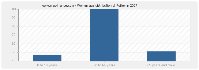 Women age distribution of Poilley in 2007