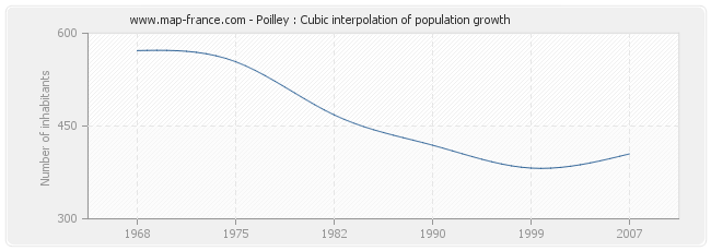Poilley : Cubic interpolation of population growth