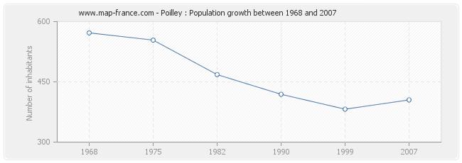 Population Poilley