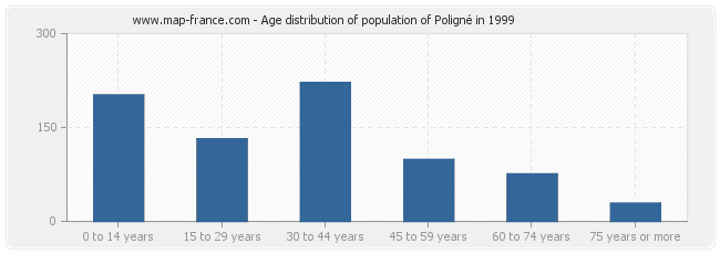 Age distribution of population of Poligné in 1999