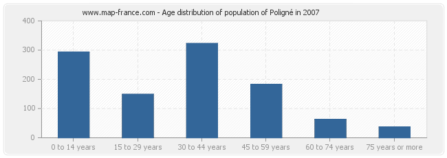 Age distribution of population of Poligné in 2007