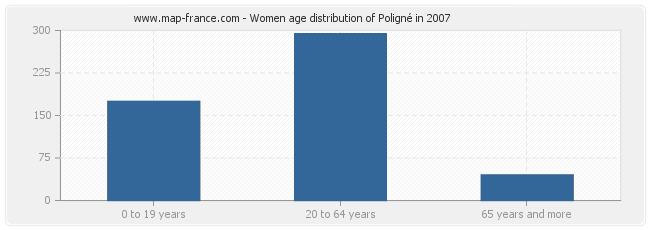 Women age distribution of Poligné in 2007