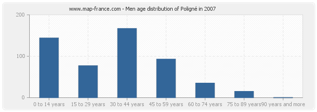 Men age distribution of Poligné in 2007