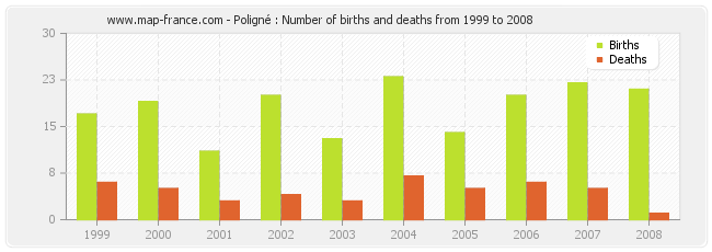 Poligné : Number of births and deaths from 1999 to 2008