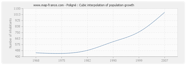 Poligné : Cubic interpolation of population growth