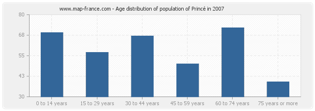 Age distribution of population of Princé in 2007
