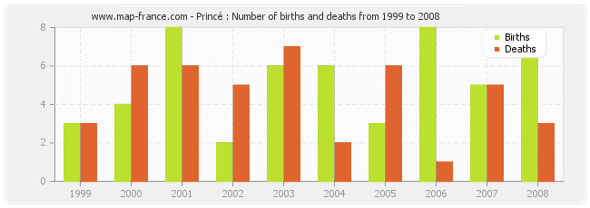 Princé : Number of births and deaths from 1999 to 2008