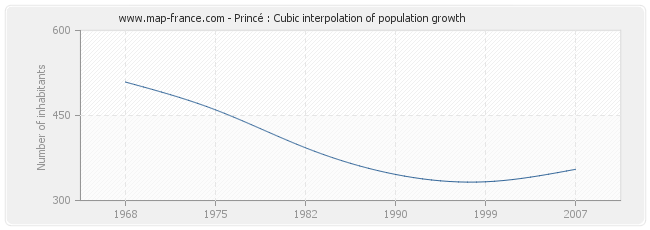 Princé : Cubic interpolation of population growth