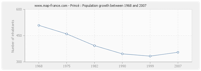Population Princé