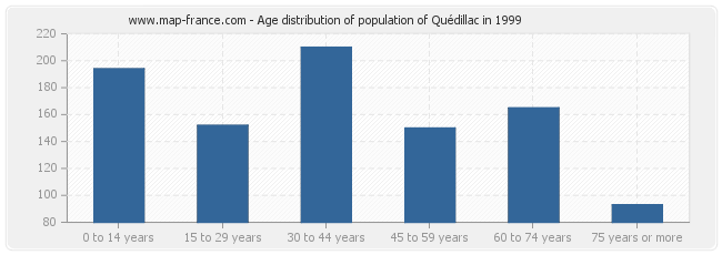 Age distribution of population of Quédillac in 1999