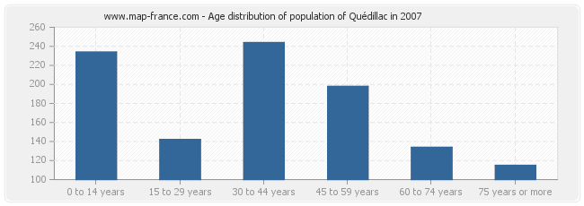 Age distribution of population of Quédillac in 2007