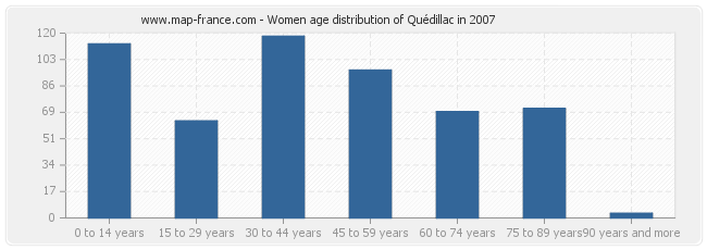 Women age distribution of Quédillac in 2007