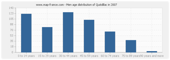 Men age distribution of Quédillac in 2007