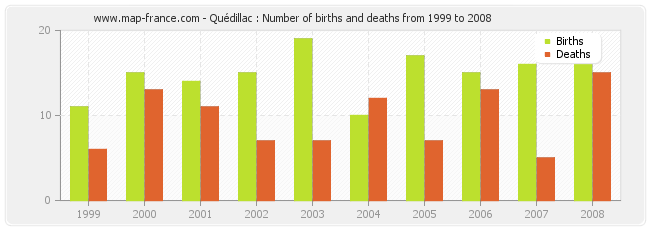 Quédillac : Number of births and deaths from 1999 to 2008