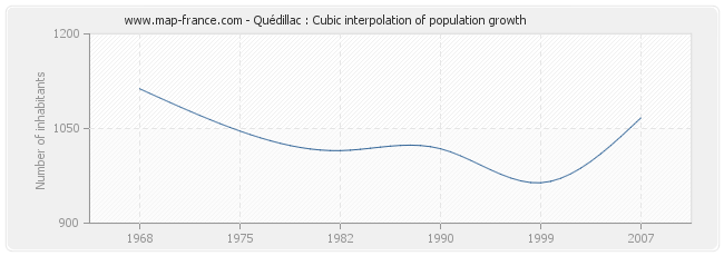 Quédillac : Cubic interpolation of population growth
