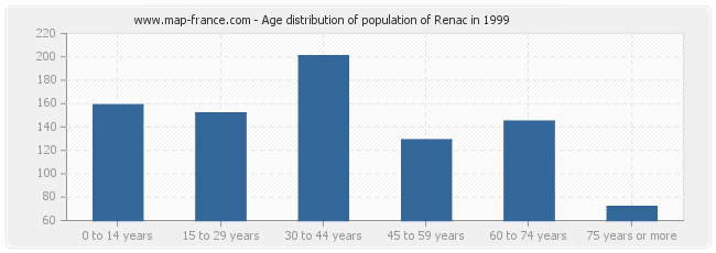 Age distribution of population of Renac in 1999