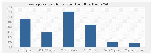 Age distribution of population of Renac in 2007