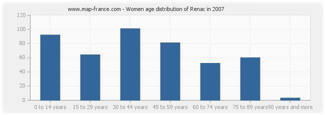 Women age distribution of Renac in 2007
