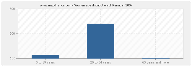 Women age distribution of Renac in 2007