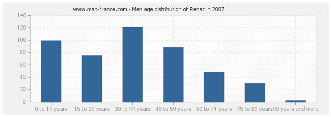 Men age distribution of Renac in 2007