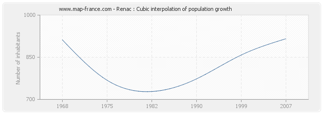 Renac : Cubic interpolation of population growth