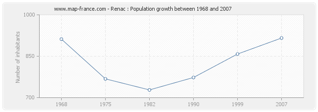 Population Renac