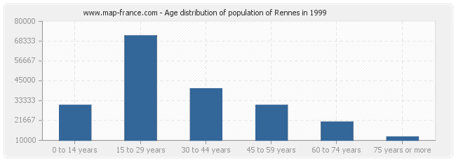 Age distribution of population of Rennes in 1999