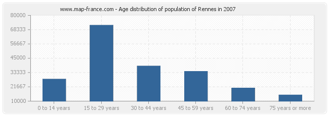 Age distribution of population of Rennes in 2007
