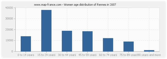 Women age distribution of Rennes in 2007